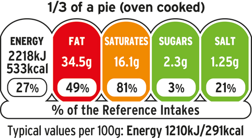 Front Of Pack Food Labelling System Given Green Light
