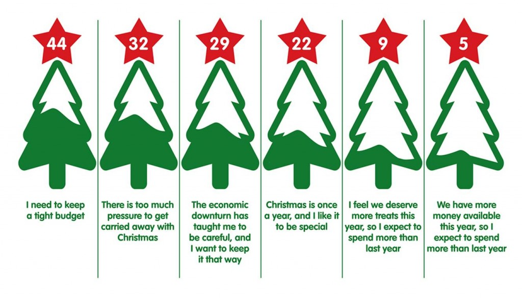 Christmas Spending.Christmas Spending Why Many Shoppers Are Retaining A